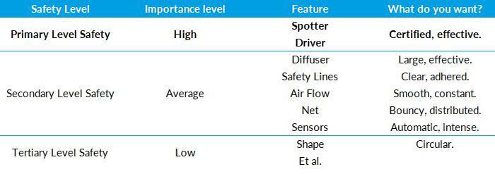 Safety Features Chart